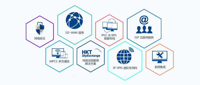 香港电讯主要产品及服务